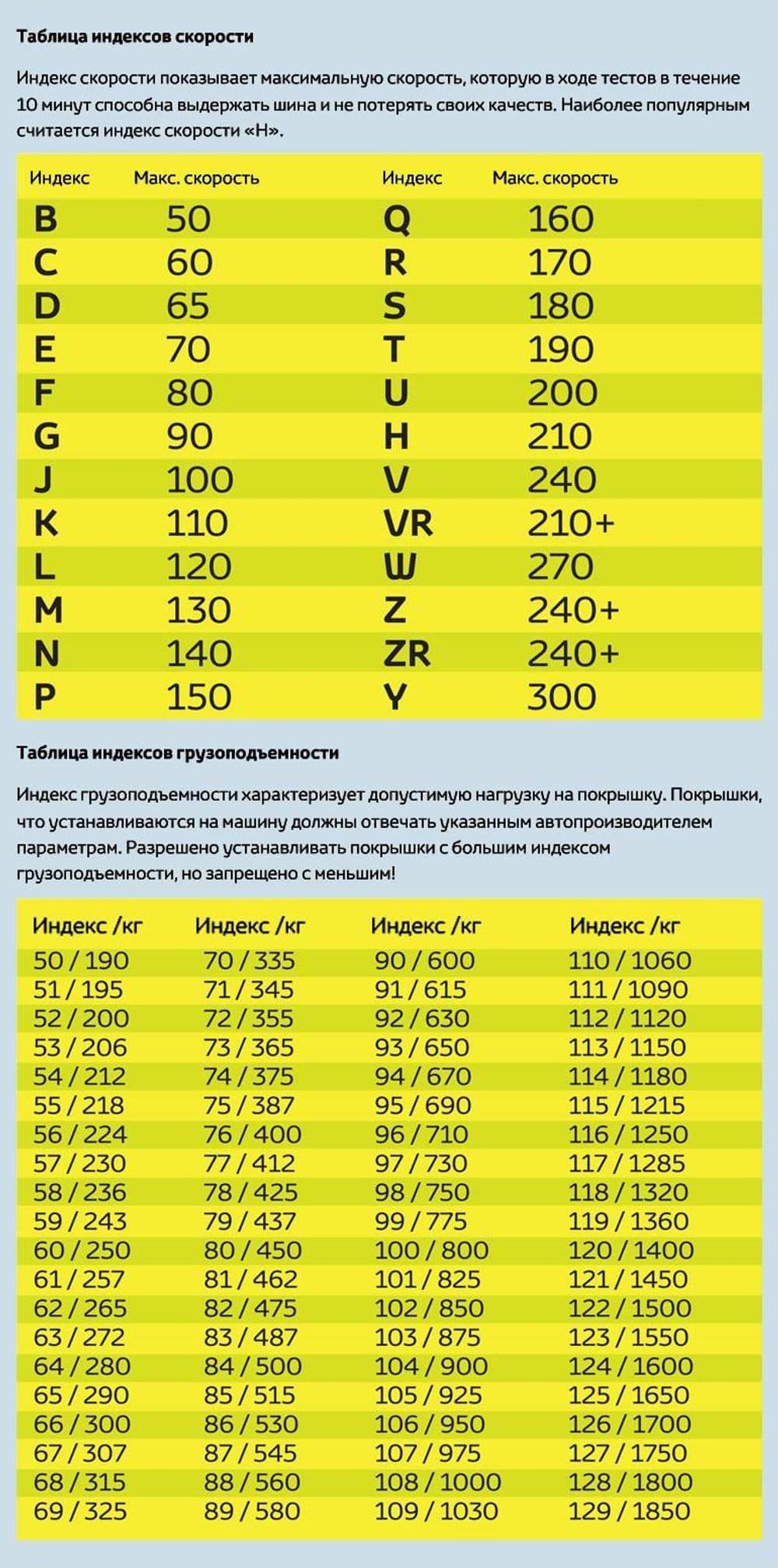 Индексы нагрузки и скорости