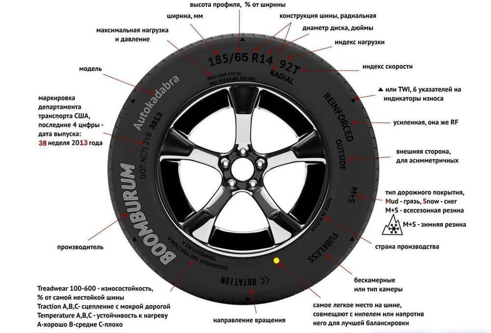 Система условной классификации качества шин